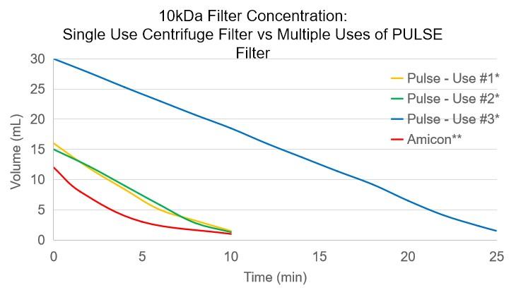 Single Use Centrifuge Filter vs Multiple Uses of PULSE