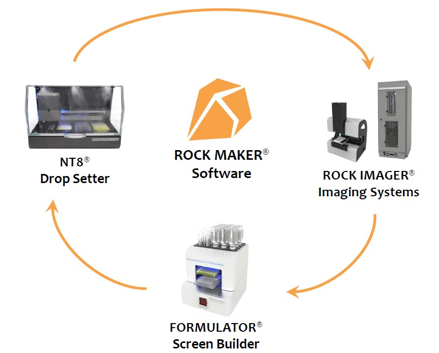 Fig 1. Seamless Integration of the Automation Suite with ROCK MAKER